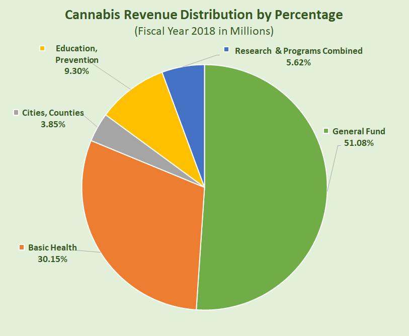 Washington State Sales Tax 2017 >> Cannabis Revenue Distribution by Percentage - Washington ...