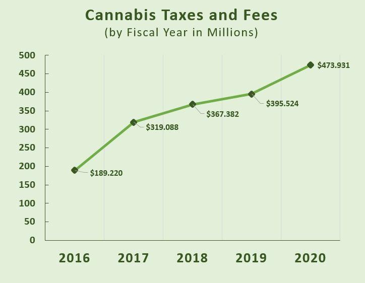 Cannabis Taxes and Fees