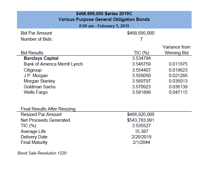 bond and cop sales results office of the state treasurer