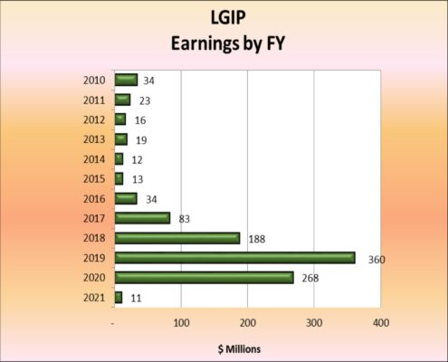 Chart of Local Governments Investment Pool Earnings by Fiscal Year