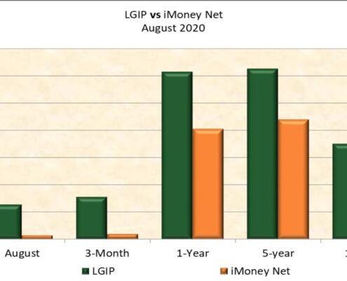 LGIP-v-iMoney-Net-MONTHLY-bar-chart