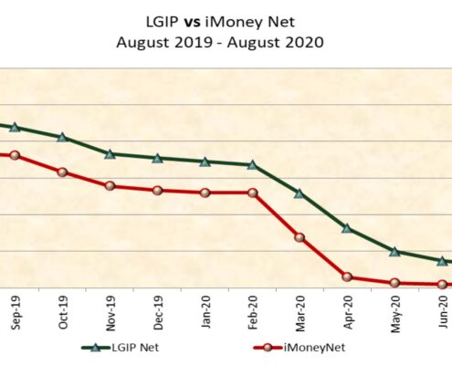 LGIP-v-iMoney-Net-date-line-graph