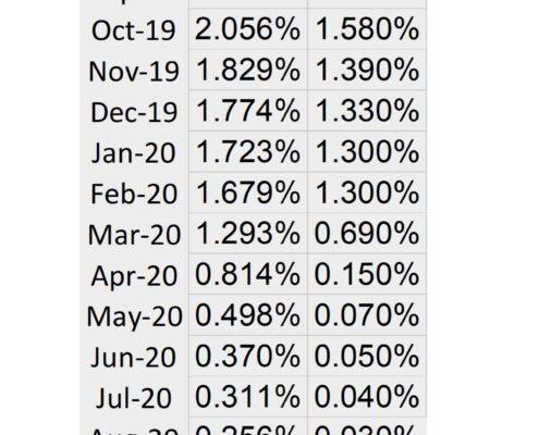LGIP v iMoney Net percentage table