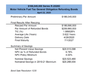 bond sale summary