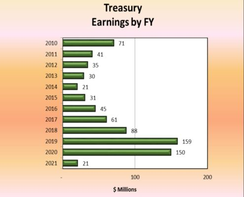 Chart of Treasury Earnings by Fiscal Year