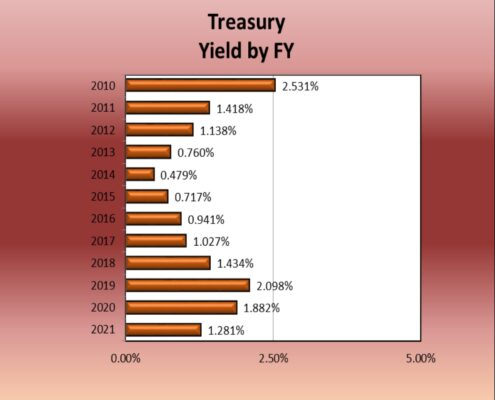 Chart of Treasury Yield by Fiscal Year