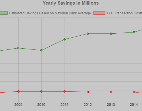 Cash Management - Average Yearly Savings in Millions